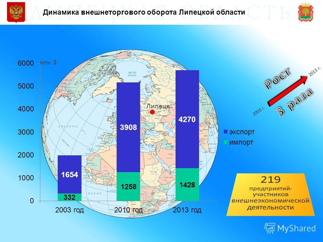 Динамика внешнеторгового оборота Липецкой области Липецк млн. $ 2003 г. 2013 г.