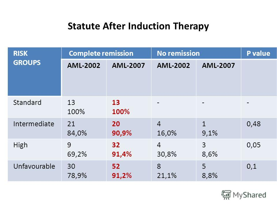 Statute After Induction Therapy RISK GROUPS Complete remissionNo remissionP value AML-2002AML-2007AML-2002AML-2007 Standard13 100% 13 100% --- Intermediate21 84,0% 20 90,9% 4 16,0% 1 9,1% 0,48 High9 69,2% 32 91,4% 4 30,8% 3 8,6% 0,05 Unfavourable30 7