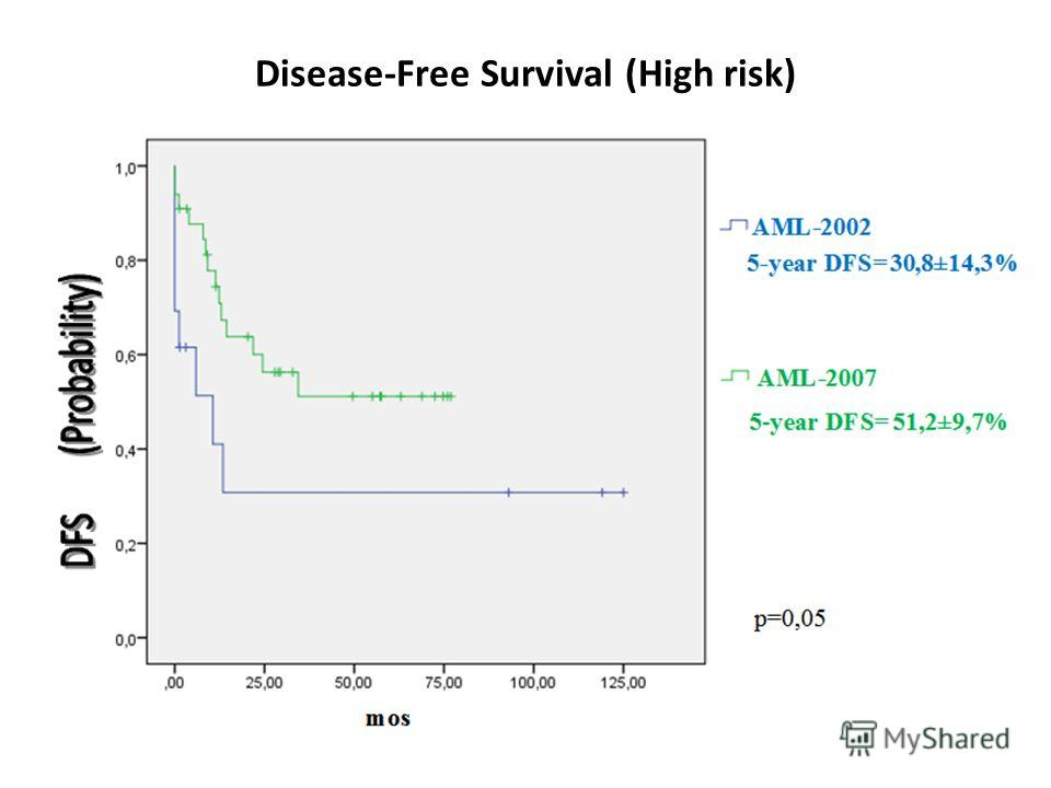 Disease-Free Survival (High risk)