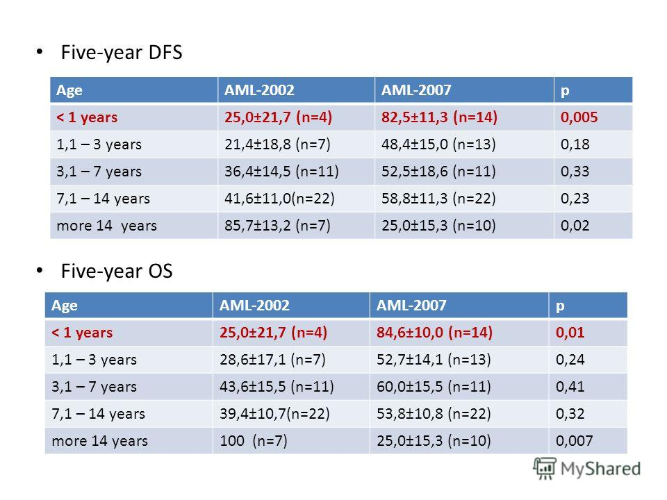 Five-year DFS Five-year OS AgeAML-2002AML-2007 р ˂ 1 years25,0±21,7 (n=4)82,5±11,3 (n=14)0,005 1,1 – 3 years21,4±18,8 (n=7)48,4±15,0 (n=13)0,18 3,1 – 7 years36,4±14,5 (n=11)52,5±18,6 (n=11)0,33 7,1 – 14 years41,6±11,0(n=22)58,8±11,3 (n=22)0,23 more 1