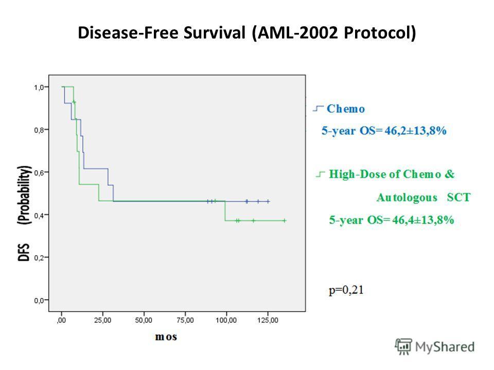 Disease-Free Survival (AML-2002 Protocol)