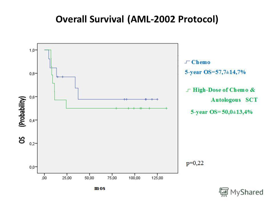 Overall Survival (AML-2002 Protocol)