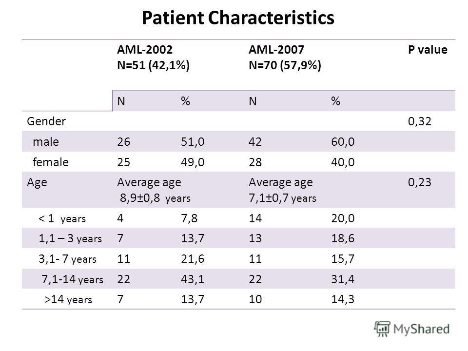 Patient Characteristics AML-2002 N=51 (42,1%) AML-2007 N=70 (57,9%) Р value N%N% Gender0,32 male2651,04260,0 female2549,02840,0 AgeAverage age 8,9±0,8 years Average age 7,1±0,7 years 0,23 ˂ 1 years 47,81420,0 1,1 – 3 years 713,71318,6 3,1- 7 years 11
