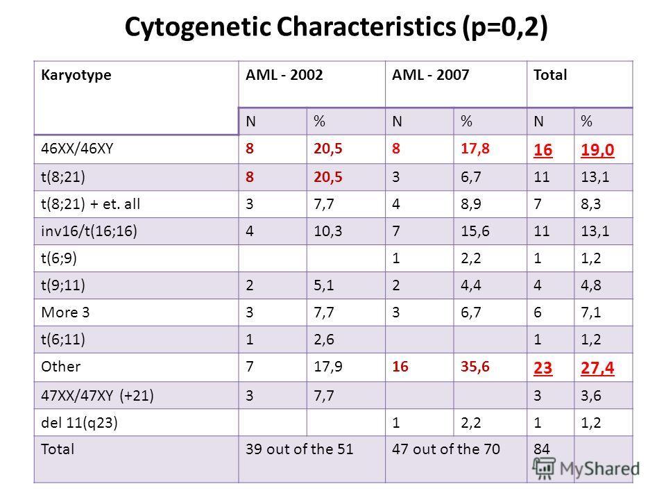 Cytogenetic Characteristics (р=0,2) KaryotypeAML - 2002AML - 2007Total N%N%N% 46XX/46XY820,5817,8 1619,0 t(8;21)820,536,71113,1 t(8;21) + et. all37,748,978,3 inv16/t(16;16)410,3715,61113,1 t(6;9)t(6;9)12,211,2 t(9;11)25,124,444,8 More 337,736,767,1 t