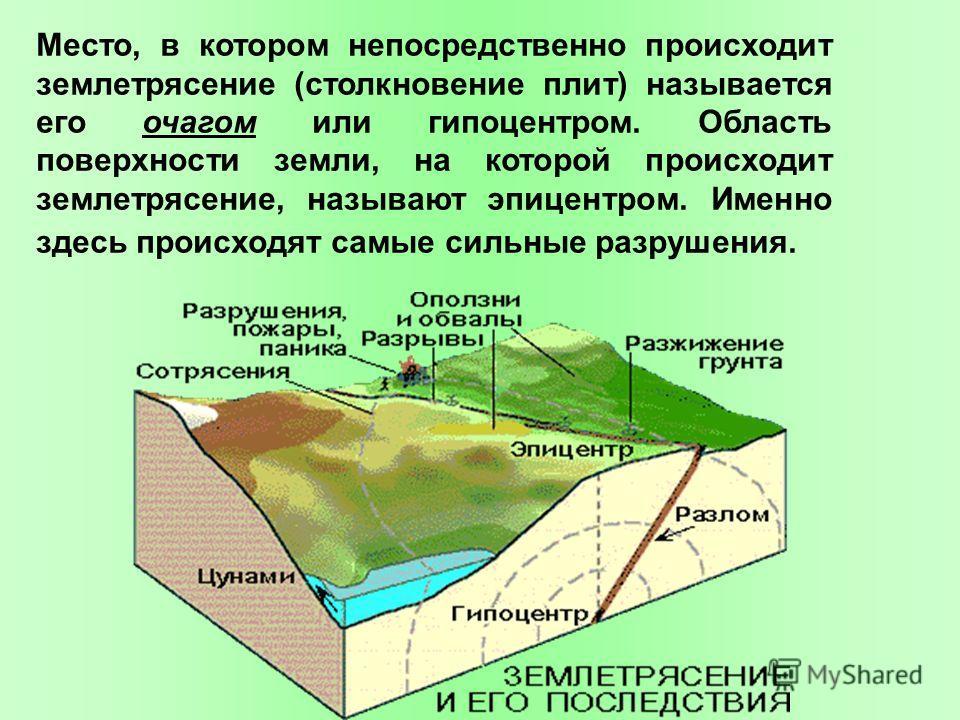 Место, в котором непосредственно происходит землетрясение (столкновение плит) называется его очагом или гипоцентром. Область поверхности земли, на которой происходит землетрясение, называют эпицентром. Именно здесь происходят самые сильные разрушения