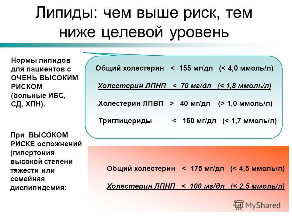 Липиды: чем выше риск, тем ниже целевой уровень Общий холестерин < 155 мг/дл (< 4,0 ммоль/л) Холестерин ЛПНП < 70 мг/дл (< 1,8 ммоль/л) Холестерин ЛПВП > 40 мг/дл (> 1,0 ммоль/л) Триглицериды < 150 мг/дл (< 1,7 ммоль/л) Нормы липидов для пациентов с