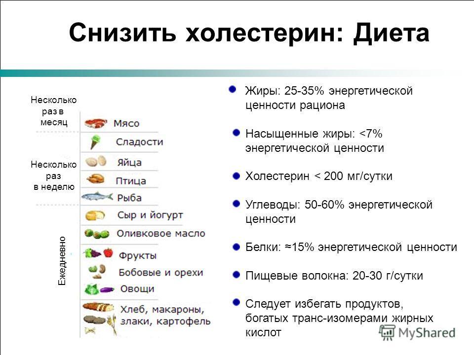 Снизить холестерин: Диета Ежедневно Несколько раз в неделю Несколько раз в месяц Жиры: 25-35% энергетической ценности рациона Насыщенные жиры: