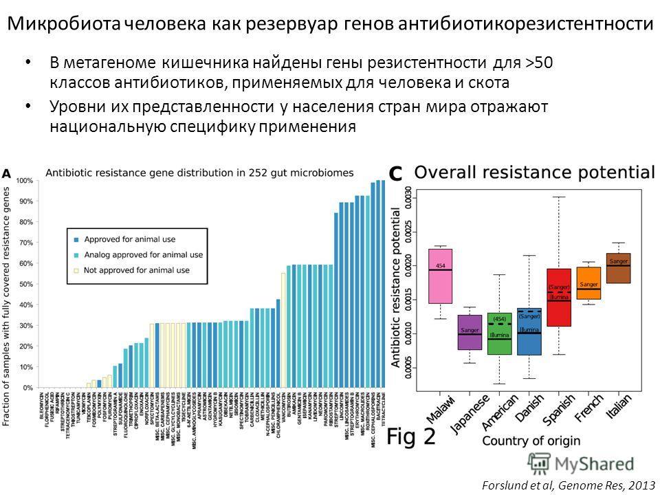 Микробиота человека как резервуар генов антибиотикорезистентности Forslund et al, Genome Res, 2013 В метагеноме кишечника найдены гены резистентности для >50 классов антибиотиков, применяемых для человека и скота Уровни их представленности у населени