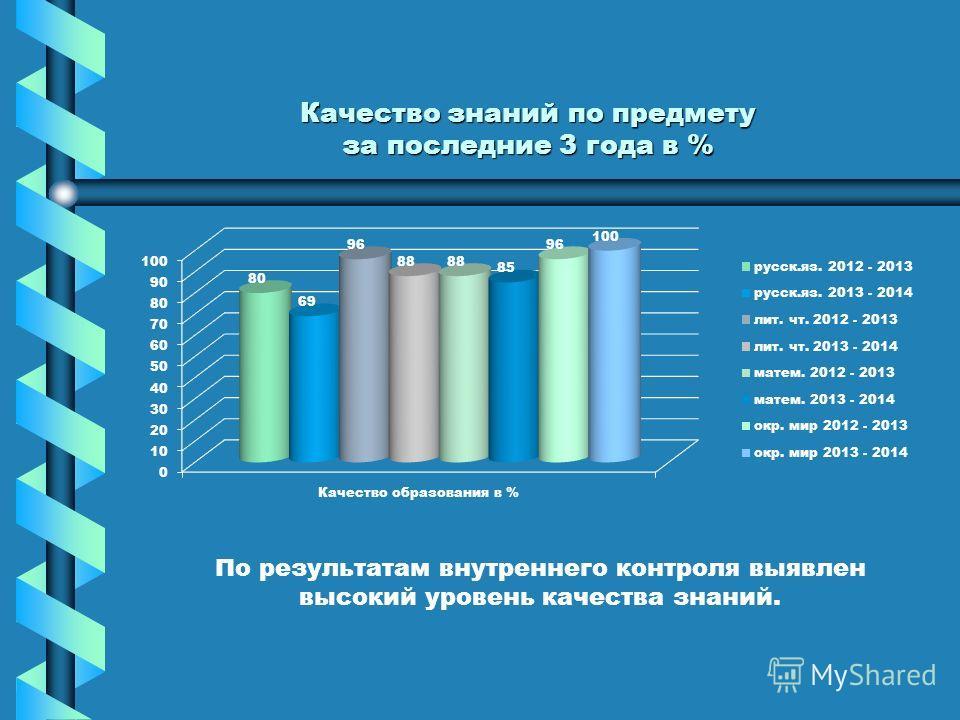 Качество знаний по предмету за последние 3 года в % По результатам внутреннего контроля выявлен высокий уровень качества знаний.