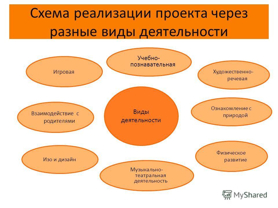 Схема реализации проекта через