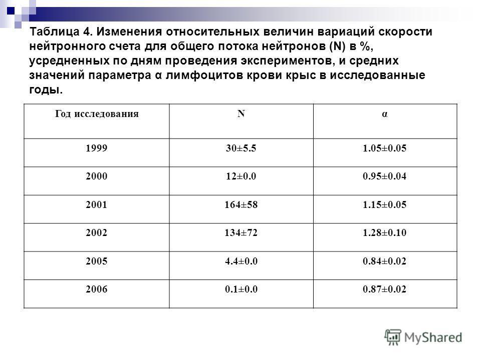 Таблица 4. Изменения относительных величин вариаций скорости нейтронного счета для общего потока нейтронов (N) в %, усредненных по дням проведения экспериментов, и средних значений параметра α лимфоцитов крови крыс в исследованные годы. Год исследова