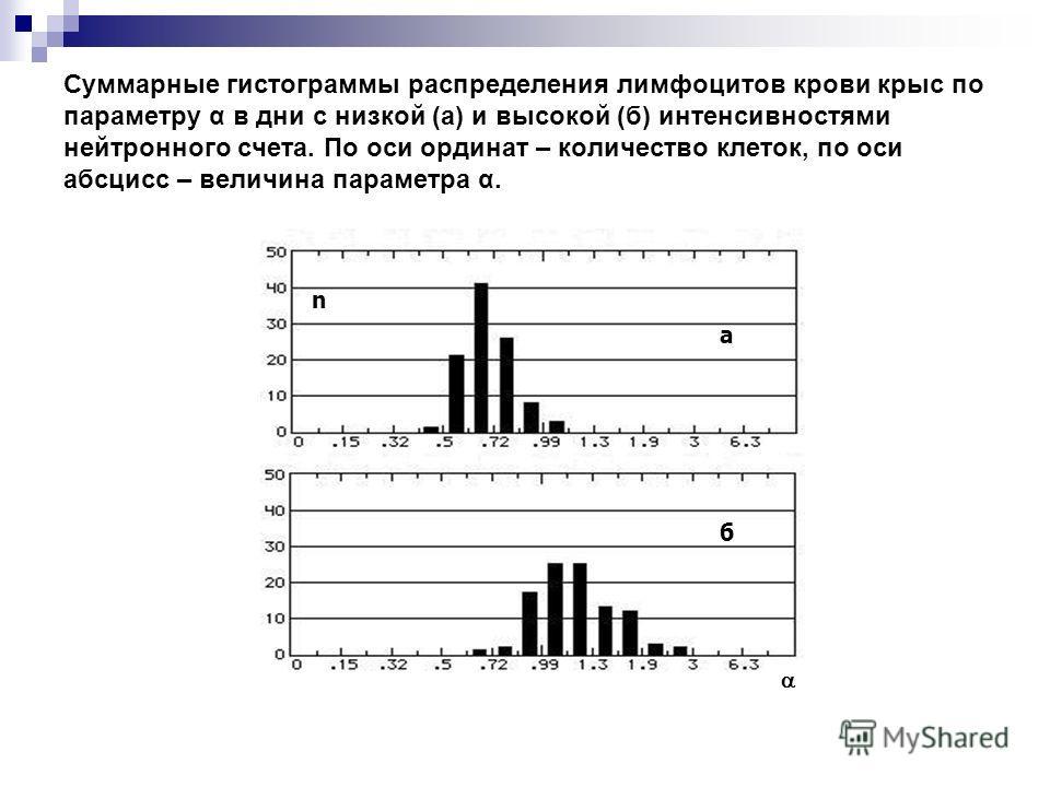 Суммарные гистограммы распределения лимфоцитов крови крыс по параметру α в дни с низкой (а) и высокой (б) интенсивностями нейтронного счета. По оси ординат – количество клеток, по оси абсцисс – величина параметра α. а б n
