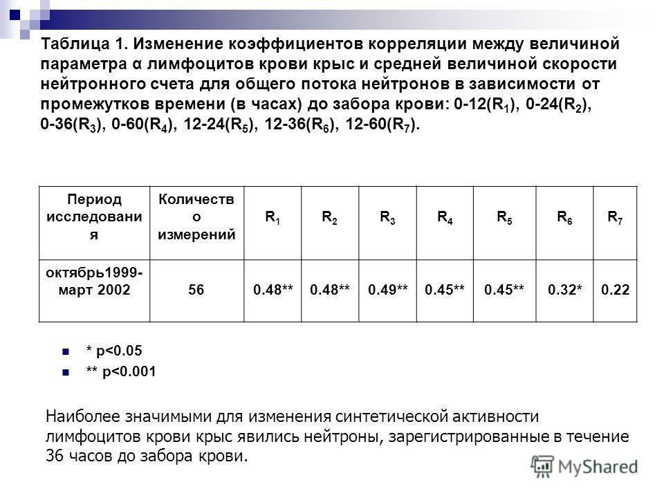 Таблица 1. Изменение коэффициентов корреляции между величиной параметра α лимфоцитов крови крыс и средней величиной скорости нейтронного счета для общего потока нейтронов в зависимости от промежутков времени (в часах) до забора крови: 0-12(R 1 ), 0-2