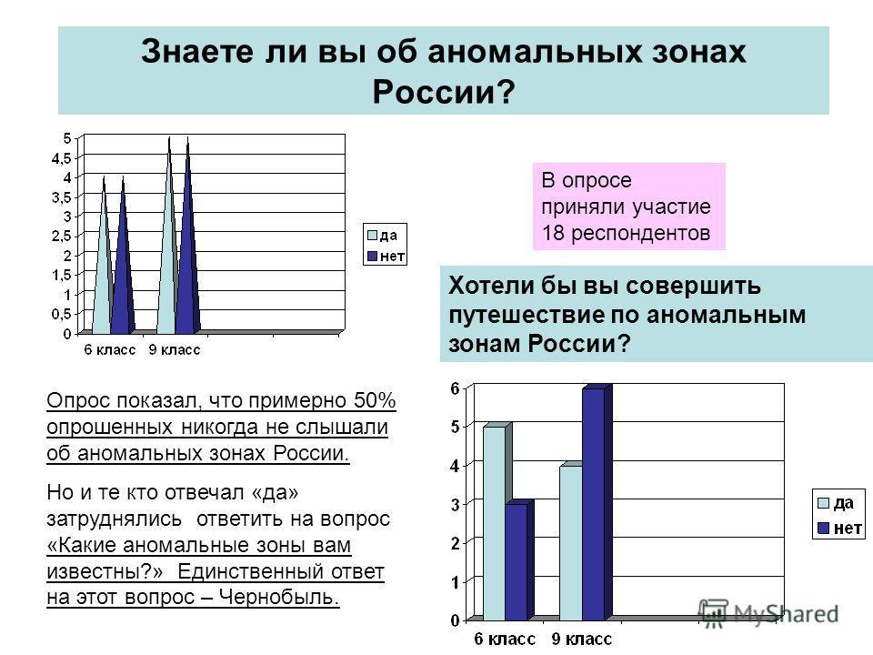 Знаете ли вы об аномальных зонах России? В опросе приняли участие 18 респондентов Опрос показал, что примерно 50% опрошенных никогда не слышали об аномальных зонах России. Но и те кто отвечал «да» затруднялись ответить на вопрос «Какие аномальные зон