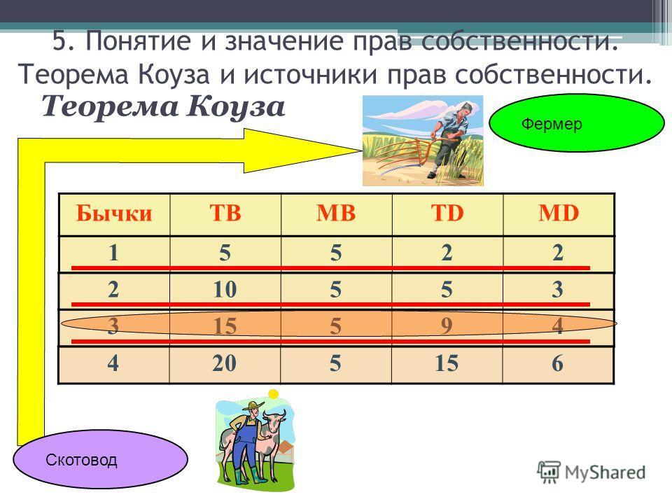 Скотовод Фермер БычкиTBMBTDMD 15522 210553 315594 4205156 Теорема Коуза 5. Понятие и значение прав собственности. Теорема Коуза и источники прав собственности.