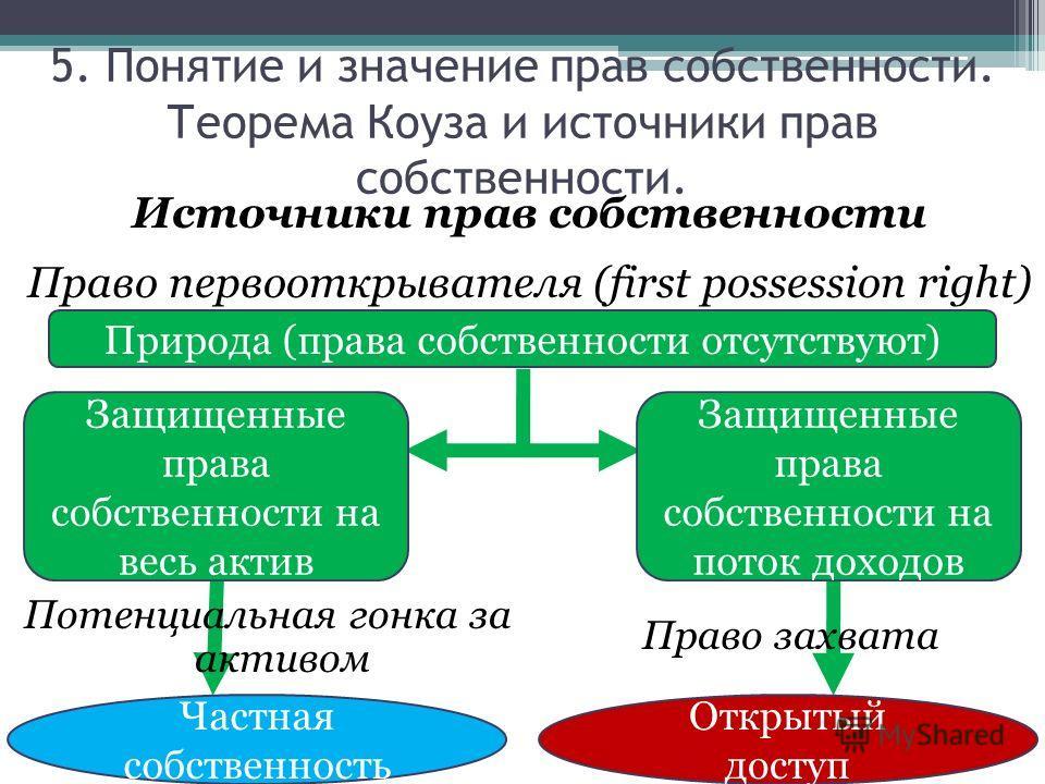 Источники прав собственности Право первооткрывателя (first possession right) Природа (права собственности отсутствуют) Защищенные права собственности на весь актив Защищенные права собственности на поток доходов Потенциальная гонка за активом Право з