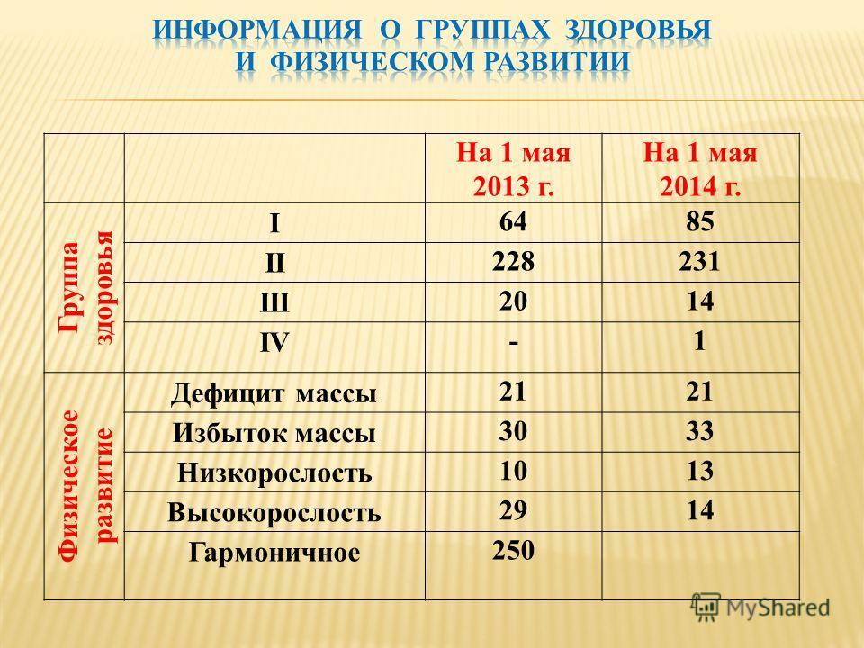 На 1 мая 2013 г. На 1 мая 2014 г. Группа здоровья I 6485 II 228231 III 2014 IV -1 Физическое развитие Дефицит массы 21 Избыток массы 3033 Низкорослость 1013 Высокорослость 2914 Гармоничное 250