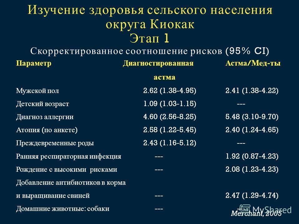 Изучение здоровья сельского населения округа Киокак Этап 1 Скорректированное соотношение рисков (95% CI) Параметр ДиагностированнаяАстма / Мед - ты астма Мужской пол 2.62 (1.38-4.95)2.41 (1.38-4.22) Детский возраст 1.09 (1.03-1.15)--- Диагноз аллерги