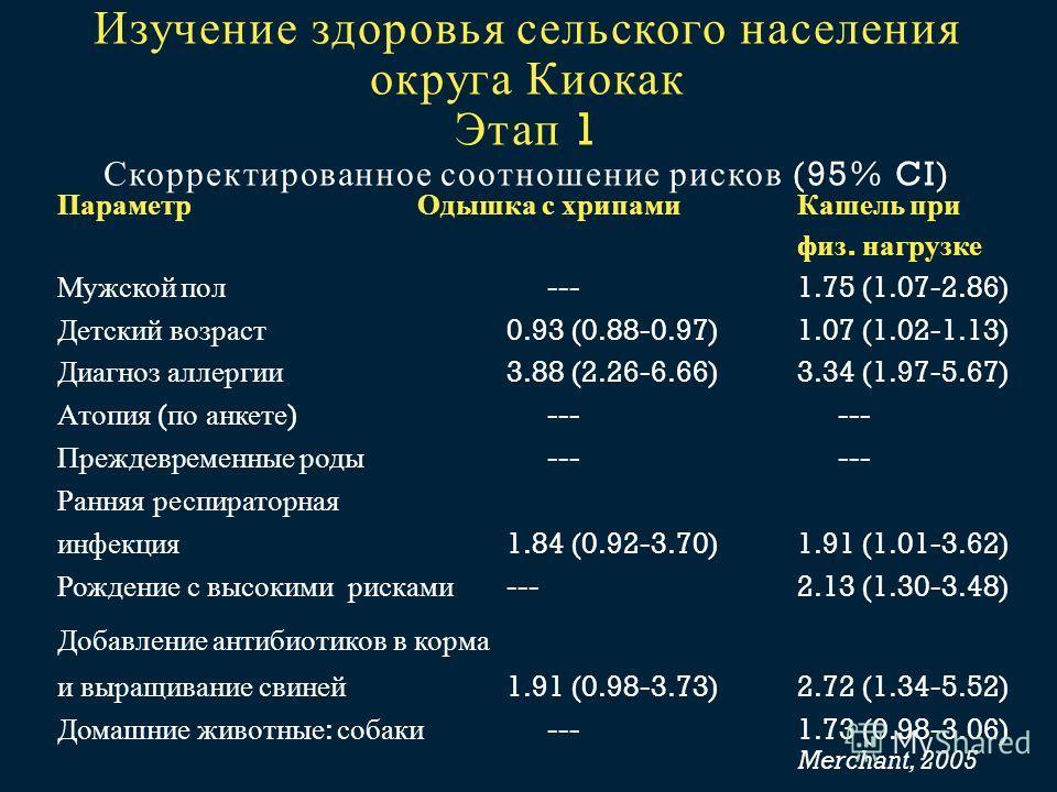 Изучение здоровья сельского населения округа Киокак Этап 1 Скорректированное соотношение рисков (95% CI) Параметр Одышка с хрипамиКашель при физ. нагрузке Мужской пол ---1.75 (1.07-2.86) Детский возраст 0.93 (0.88-0.97)1.07 (1.02-1.13) Диагноз аллерг