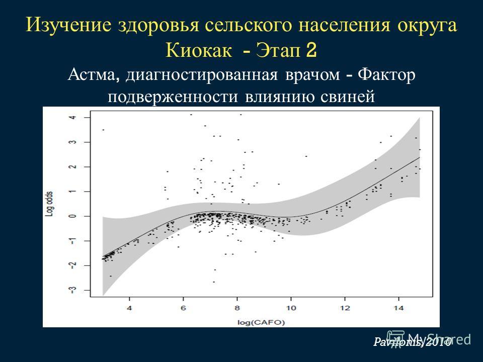 Изучение здоровья сельского населения округа Киокак - Этап 2 Астма, диагностированная врачом - Фактор подверженности влиянию свиней Model