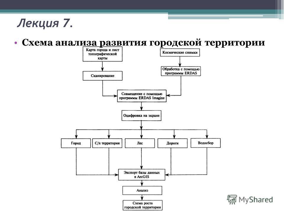 Лекция 7. Схема анализа развития городской территории