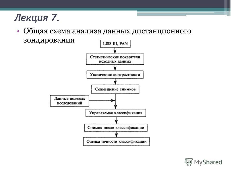 Лекция 7. Общая схема анализа данных дистанционного зондирования
