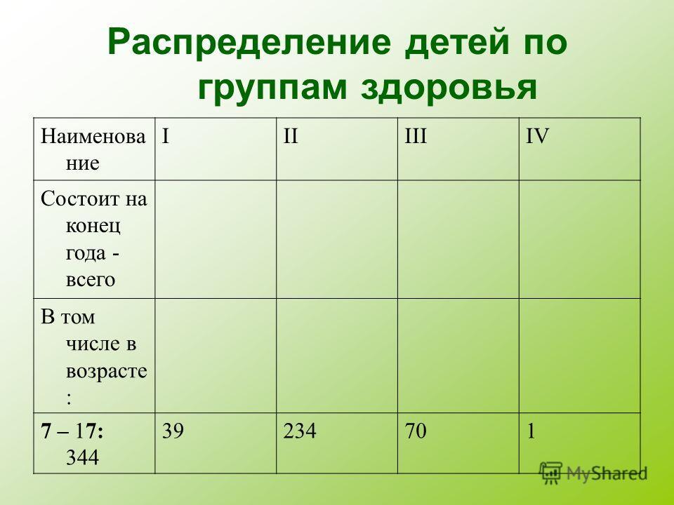 Наименование IIIIIIIV Состоит на конец года - всего В том числе в возрасте : 7 – 17: 344 39234701 Распределение детей по группам здоровья