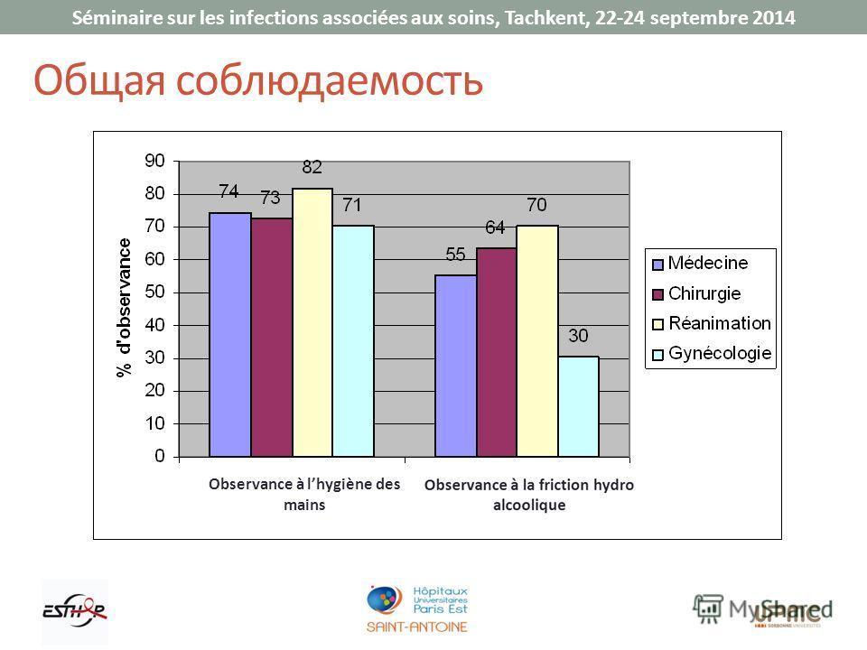 Séminaire sur les infections associées aux soins, Tachkent, 22-24 septembre 2014 Общая соблюдаемость Observance à lhygiène des mains