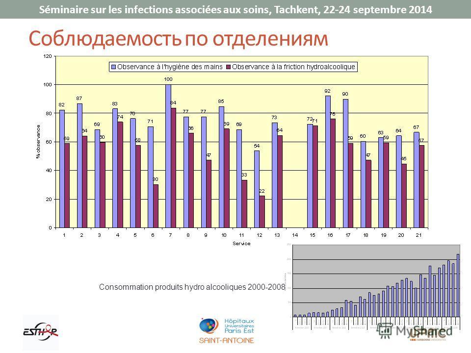 Séminaire sur les infections associées aux soins, Tachkent, 22-24 septembre 2014 Соблюдаемость по отделениям Consommation produits hydro alcooliques 2000-2008