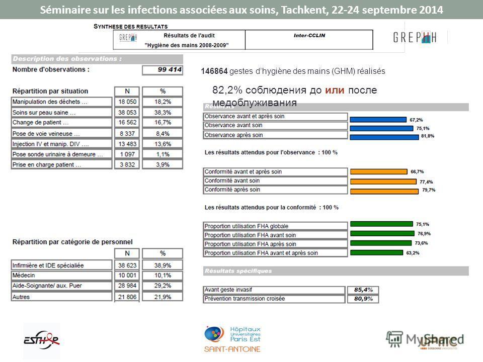 Séminaire sur les infections associées aux soins, Tachkent, 22-24 septembre 2014 82,2% соблюдения до или после медоблуживания 146864 gestes dhygiène des mains (GHM) réalisés