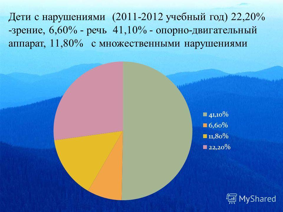 Дети с нарушениями (2011-2012 учебный год) 22,20% -зрение, 6,60% - речь 41,10% - опорно-двигательный аппарат, 11,80% с множественными нарушениями