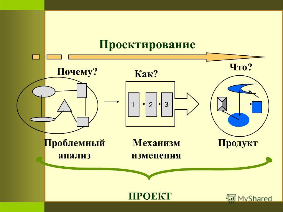 Почему? Проблемный анализ Продукт Что? 1 Как? Механизм изменения Проектирование 2 3 ПРОЕКТ
