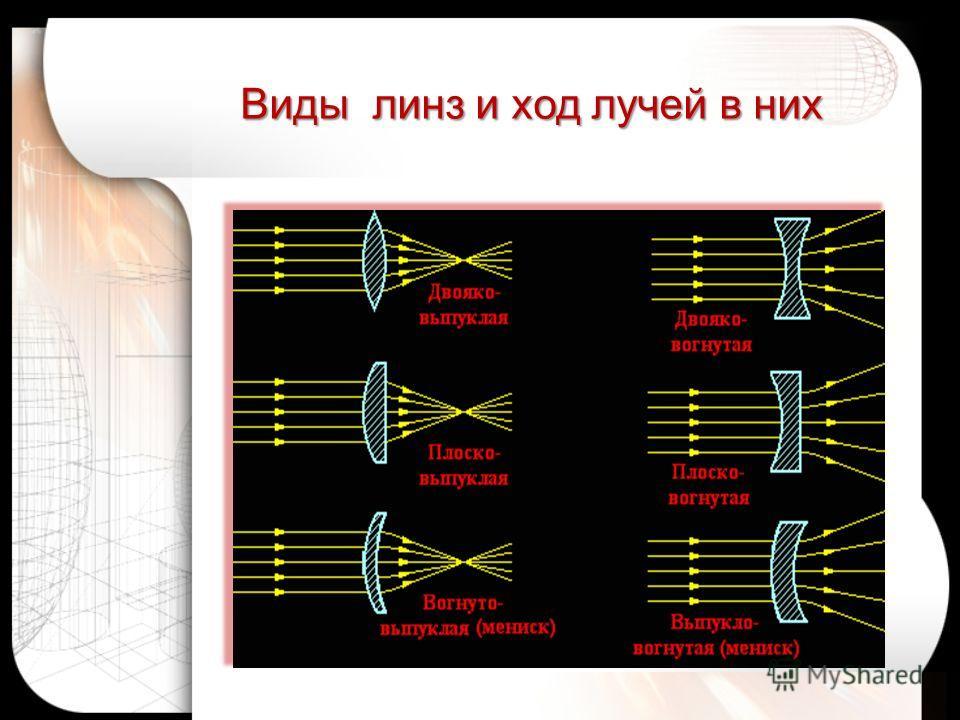 Оптическая система глаза Свет, преломляясь в оптической системе глаза, дает на сетчатке действительное, уменьшенное, обратное изображение рассматриваемого предмета.