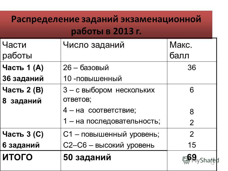 12 Распределение заданий экзаменационной работы в 2013 г. Части работы Число заданий Макс. балл Часть 1 (А) 36 заданий 26 – базовый 10 -повышенный 36 Часть 2 (В) 8 заданий 3 – с выбором нескольких ответов; 4 – на соответствие; 1 – на последовательнос