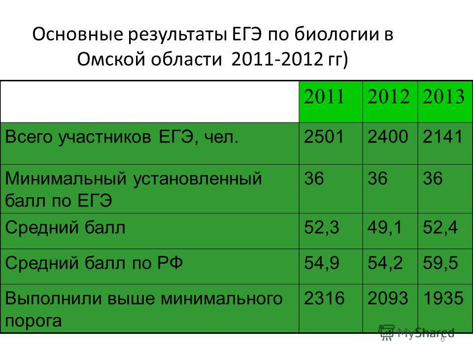 6 6 Основные результаты ЕГЭ по биологии в Омской области 2011-2012 гг) 201120122013 Всего участников ЕГЭ, чел.250124002141 Минимальный установленный балл по ЕГЭ 36 Средний балл 52,349,152,4 Средний балл по РФ54,954,259,5 Выполнили выше минимального п