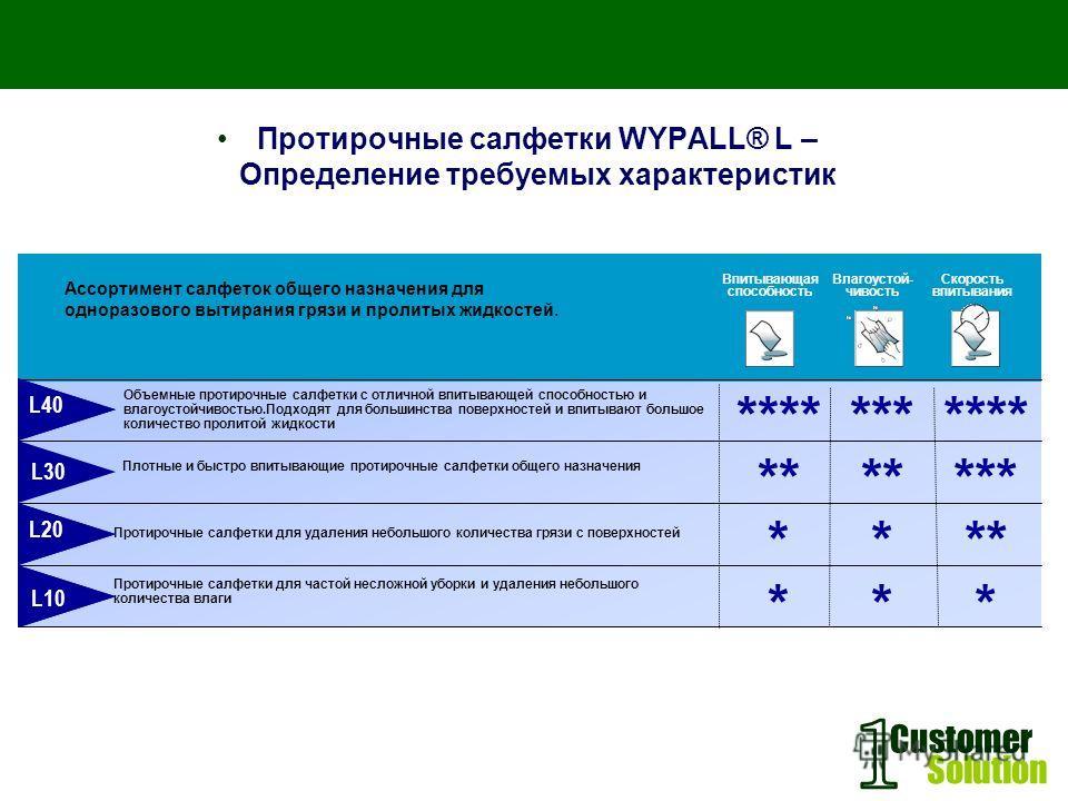 Customer Solution Протирочные салфетки WYPALL® L – Определение требуемых характеристик Объемные протирочные салфетки с отличной впитывающей способностью и влагоустойчивостью.Подходят для большинства поверхностей и впитывают большое количество пролито