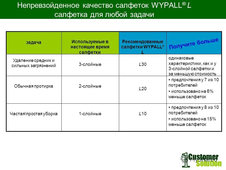 Customer Solution Непревзойденное качество салфеток WYPALL ® L салфетка для любой задачи предпочтения у 8 из 10 потребителей использовано на 15% меньше салфеток L101-слойные Частая\простая уборка предпочтения у 7 из 10 потребителей использовано на 6%