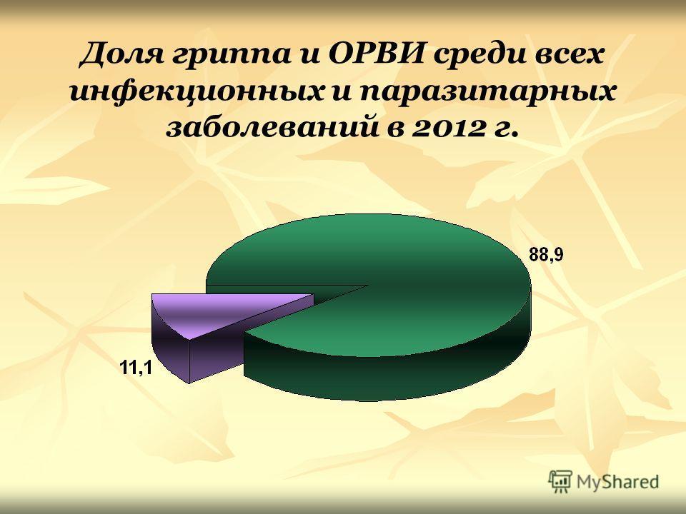 Доля гриппа и ОРВИ среди всех инфекционных и паразитарных заболеваний в 2012 г.