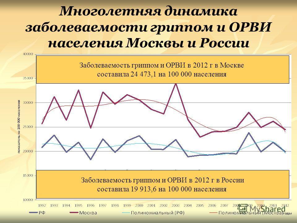 Многолетняя динамика заболеваемости гриппом и ОРВИ населения Москвы и России Заболеваемость гриппом и ОРВИ в 2012 г в Москве составила 24 473,1 на 100 000 населения Заболеваемость гриппом и ОРВИ в 2012 г в России составила 19 913,6 на 100 000 населен