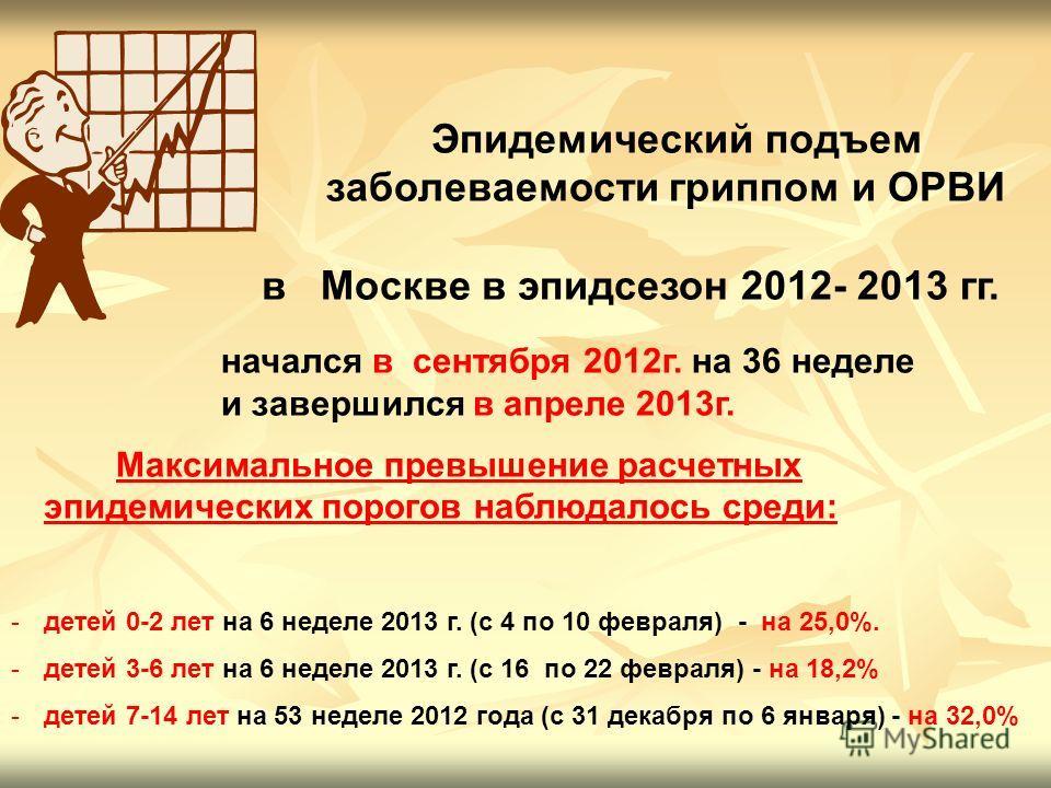 Эпидемический подъем заболеваемости гриппом и ОРВИ в Москве в эпидсезон 2012- 2013 гг. начался в сентября 2012 г. на 36 неделе и завершился в апреле 2013 г. Максимальное превышение расчетных эпидемических порогов наблюдалось среди: -детей 0-2 лет на