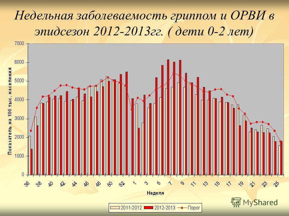 Недельная заболеваемость гриппом и ОРВИ в эпидсезон 2012-2013 гг. ( дети 0-2 лет)