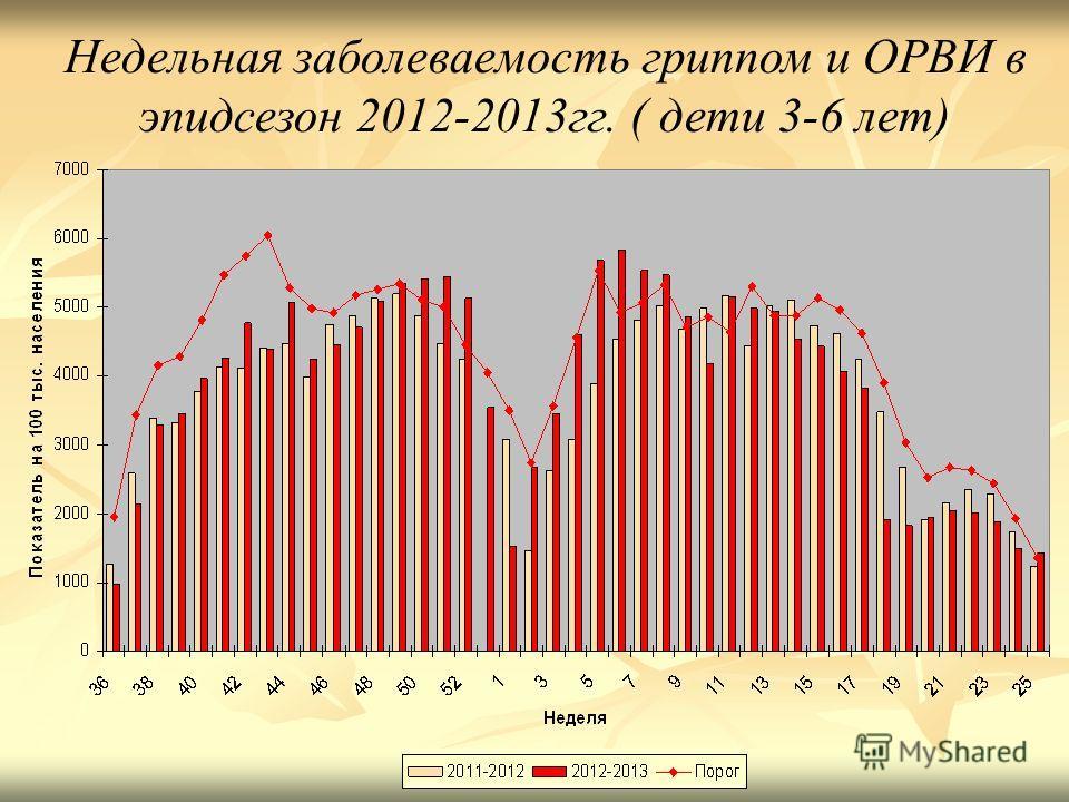 Недельная заболеваемость гриппом и ОРВИ в эпидсезон 2012-2013 гг. ( дети 3-6 лет)