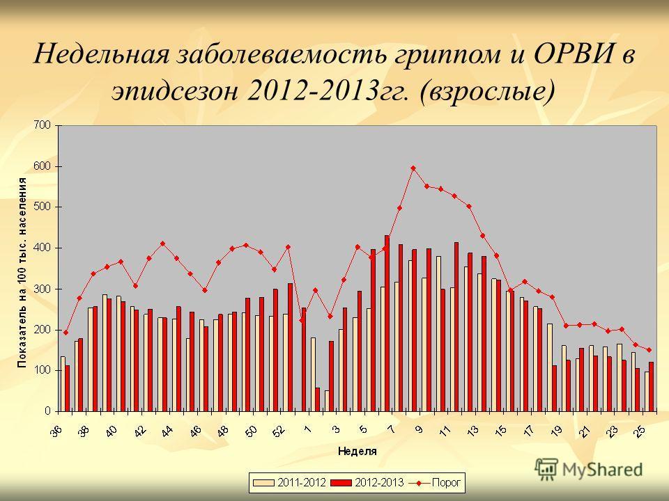 Недельная заболеваемость гриппом и ОРВИ в эпидсезон 2012-2013 гг. (взрослые)