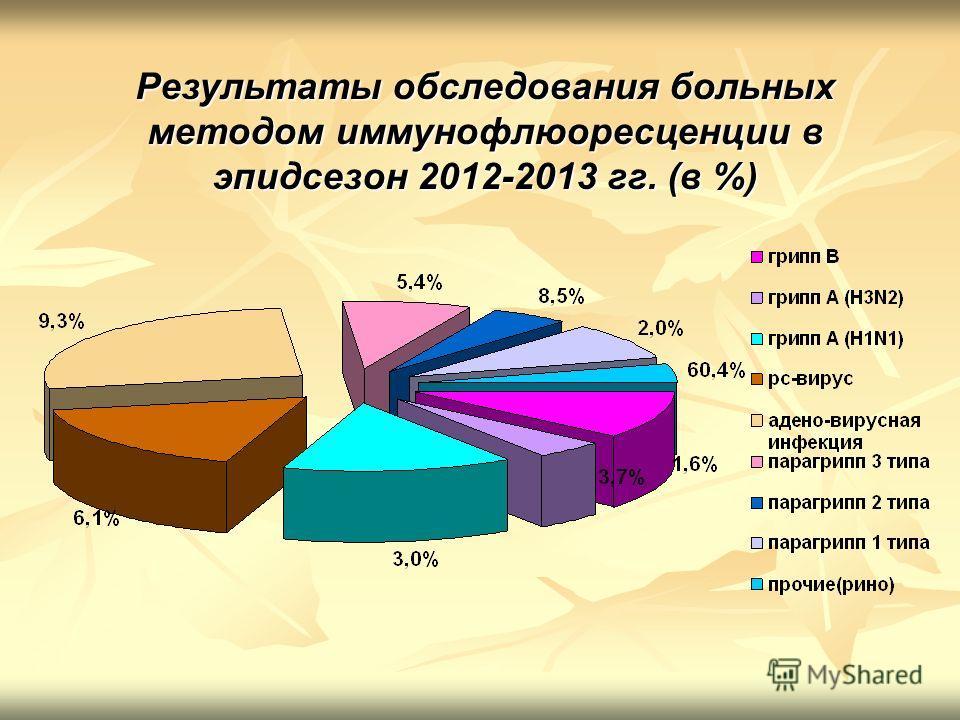 Результаты обследования больных методом иммунофлюоресценции в эпидсезон 2012-2013 гг. (в %)