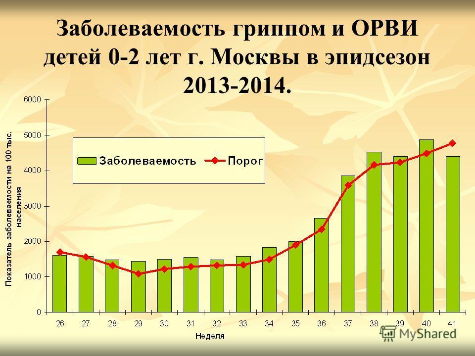 Заболеваемость гриппом и ОРВИ детей 0-2 лет г. Москвы в эпидсезон 2013-2014.