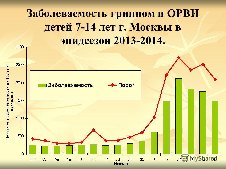 Заболеваемость гриппом и ОРВИ детей 7-14 лет г. Москвы в эпидсезон 2013-2014.