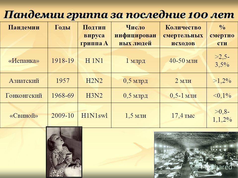 Пандемии гриппа за последние 100 лет Пандемии ГодыПодтип вируса гриппа А Число инфицирован ных людей Количество смертельных исходов % смертно сти «Испанка»1918-19H 1N11 млрд 40-50 млн >2,5- 3,5% Азиатский 1957H2N20,5 млрд 2 млн>1,2% Гонконгский 1968-