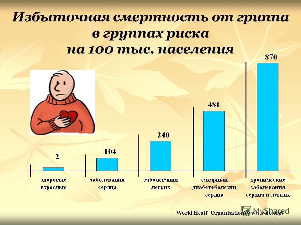 Избыточная смертность от гриппа в группах риска на 100 тыс. населения World Healf Organisation (www.who.org)