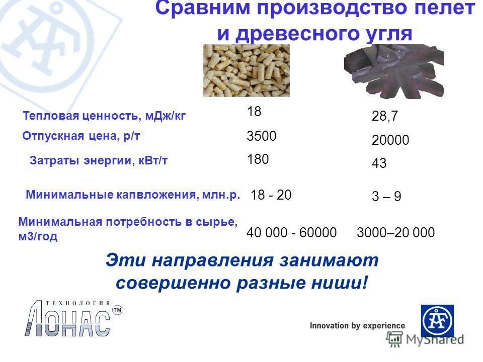 Сравним производство пелет и древесного угля 3000–20 00040 000 - 60000 Минимальная потребность в сырье, м 3/год 18 - 20 43 180 20000 3500 Отпускная цена, р/т 28,7 18 Тепловая ценность, м Дж/кг 3 – 9 Затраты энергии, к Вт/т Минимальные капвложения, мл