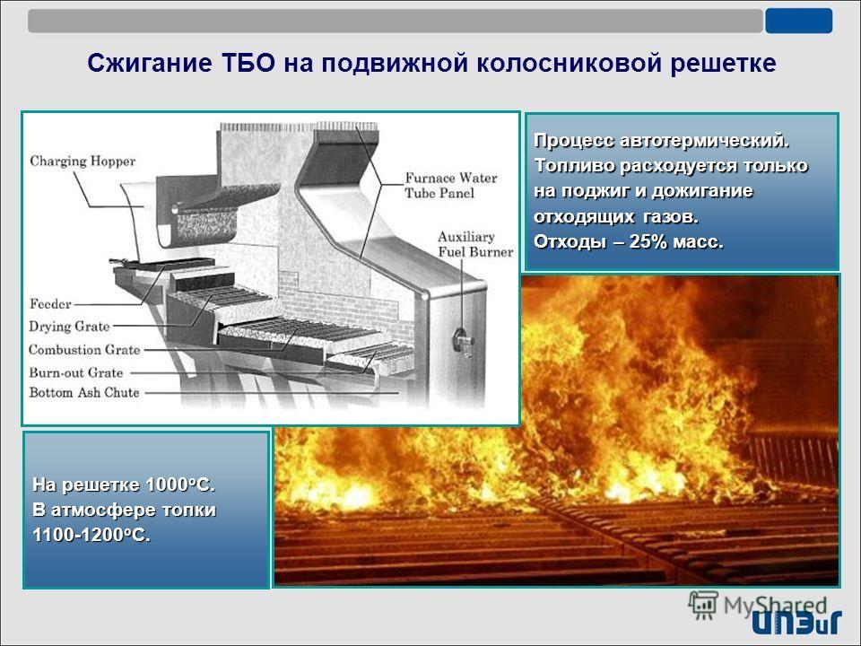 Сжигание ТБО на подвижной колосниковой решетке На решетке 1000 о С. В атмосфере топки 1100-1200 о С. Процесс автотермический. Топливо расходуется только на поджиг и дожигание отходящих газов. Отходы – 25% масс.